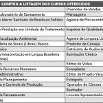 Estao abertas as inscriçoes para os cursos gratuitos do Pronatec -2018