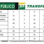 Processo Seletivo com mais de 3.200 vagas remuneração que varia entre R$ 3.712,67 a R$ 6.619,90