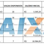 Concurso Caixa 2018 nivel médio Salários de até R$ 18.984,00