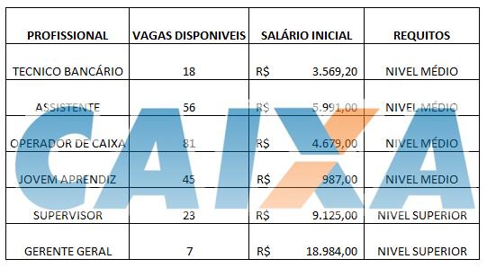 Concurso Caixa nivel médio Salários de até R$ 18.984,00