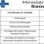 O Ministério da Saúde anuncia  inscrições para vários cargos com remuneração R$ 5.000,00.