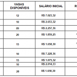 Concurso DETRAN -Edital para nível médio e superior Salário Até R$ 7.023,32