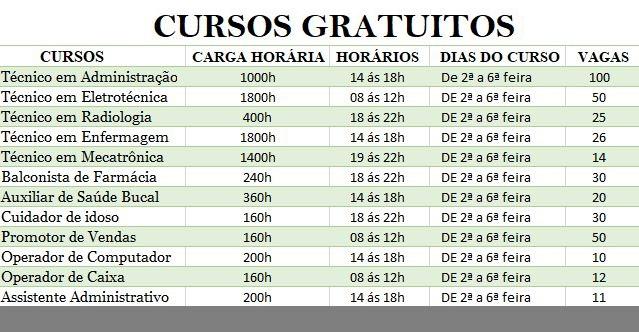 Cursos Técnicos Gratuitos EAD 01/2020 → SENAC E PRONATEC → Cursos Gratuitos EAD, Vagas, Inscrições